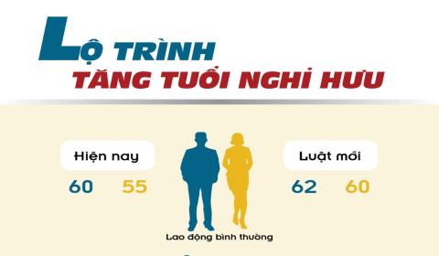Hướng dẫn chi tiết tuổi nghỉ hưu của người lao động qua từng năm từ 01/01/2021