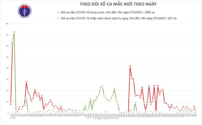 Chiều 7-3, ghi nhận thêm 3 ca mắc Covid-19 ở Hải Dương và Bắc Ninh