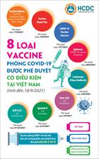 8 loại vắc-xin phòng COVID-19 đã được cấp phép tại Việt Nam