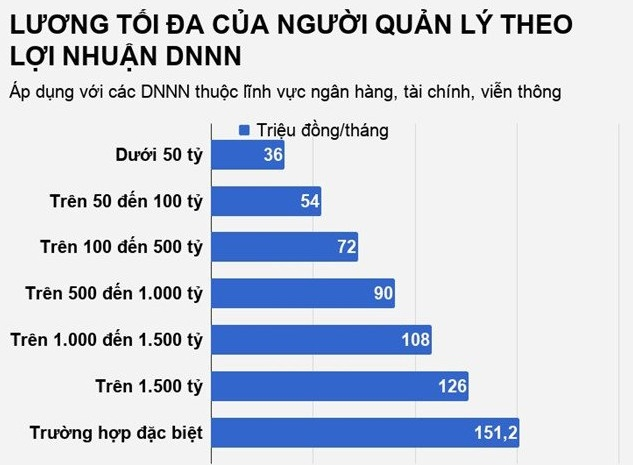 Lương tối đa của lãnh đạo DNNN dựa theo lợi nhuận