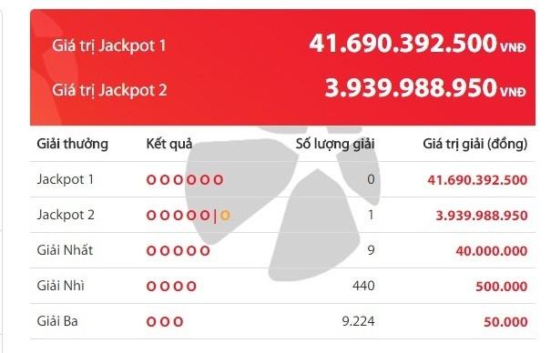 Ngay sau khi có tấm vé trúng hơn 19,5 tỷ đồng thì tiếp tục lại có thêm một tấm vé số trúng gần 4 tỷ đồng của loại hình xổ số Power 6/55.
