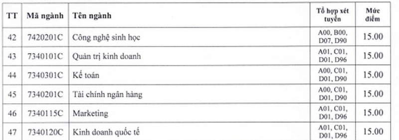 ĐH Công nghiệp TP.HCM lấy điểm sàn xét tuyển từ 15 -20,5 - ảnh 3