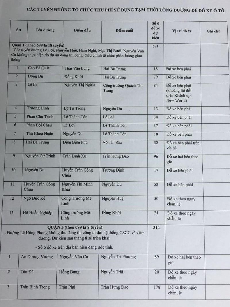 Danh sách 24 đoạn đường thu phí đỗ xe ô tô - ảnh 5