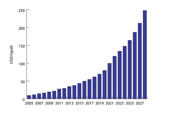 Nhu cầu sử dụng thuốc của người Việt tăng mạnh qua các năm.
