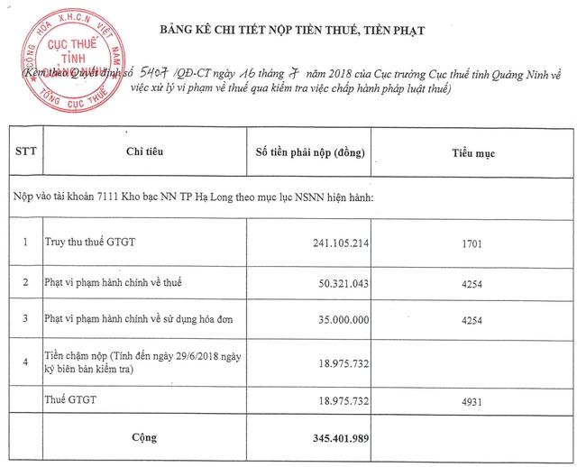 RIC báo lỗ về hoạt động kinh doanh, trong khi vẫn vi phạm về thực hiện nghĩa vụ thuế với Nhà nước