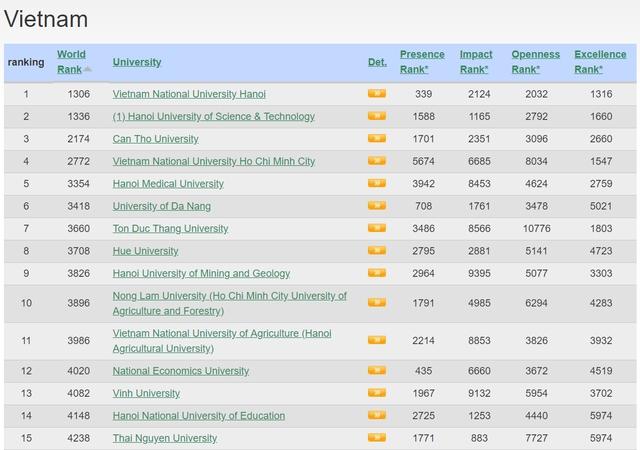 Tốp 15 cơ sở giáo dục đại học của Việt Nam trong bảng xếp hạng Webometrics