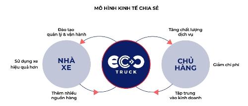 CEO EcoTruck: Các doanh nghiệp giảm được chi phí logistics chỉ bằng một cách đơn giản như đặt vé máy bay - 1