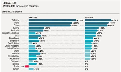 Các cá nhân có giá trị tài sản ròng cực cao tại Việt Nam đã tăng 320% trong giai đoạn 2006-2016.