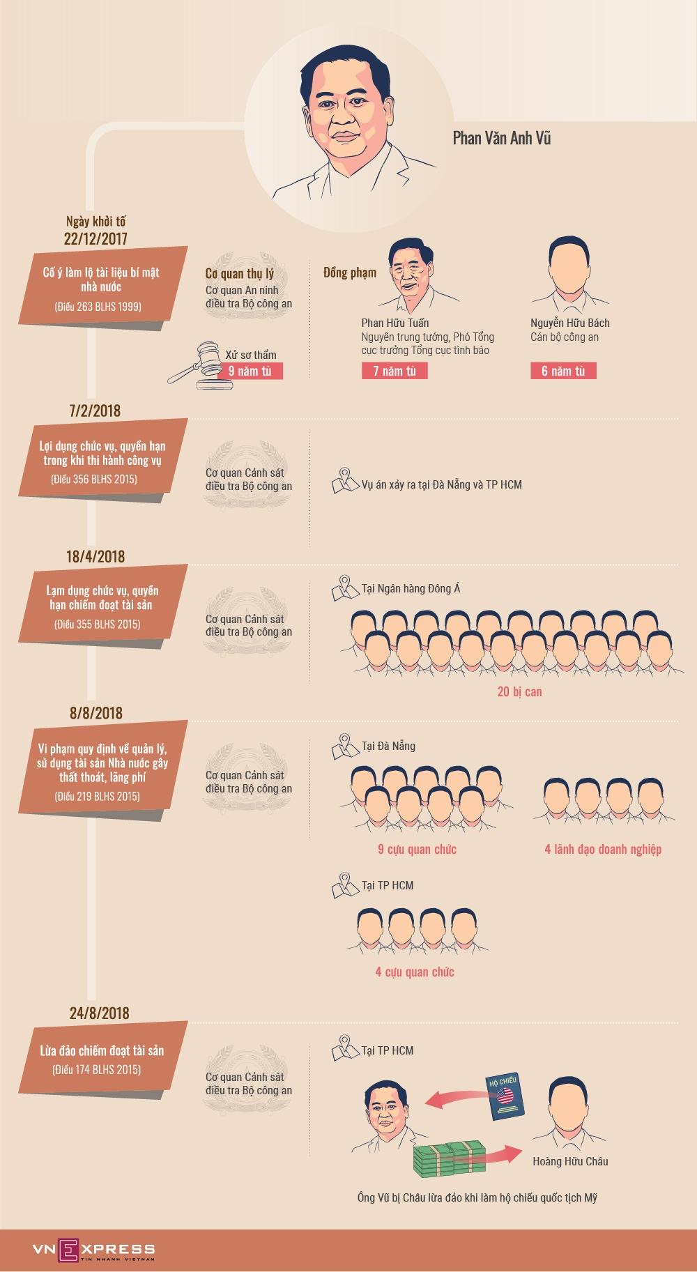 5 vụ án liên quan Phan Văn Anh Vũ và hàng loạt quan chức