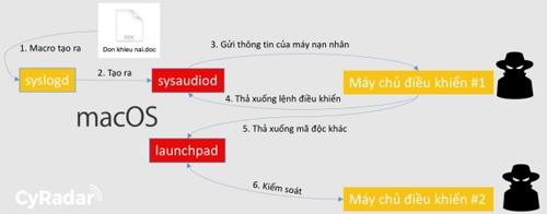 Chiến dịch tấn công nhằm vào macOS tại Việt Nam