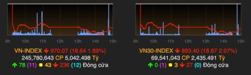 VN-Index tiếp tục giảm mạnh ngay phiên đầu tuần. Ảnh: VNDirect