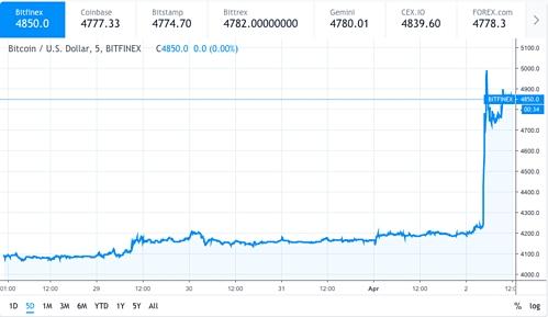 Biểu đồ cho thấy giá bitcoin đã tăng đột biến trong những ngày qua.