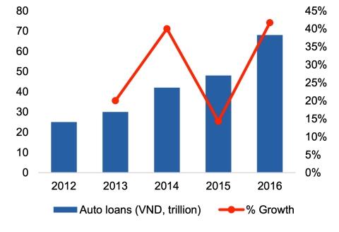 Thị trường cho vay ôtô từ 2012 đến 2016. Nguồn: VCSC, Asean Banker Research