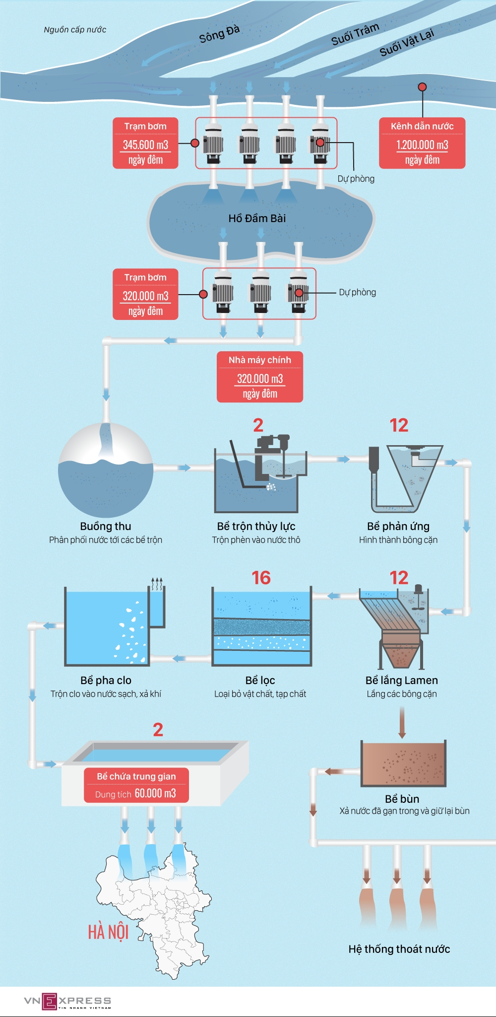 Quy trình xử lý của nhà máy nước sạch sông Đà