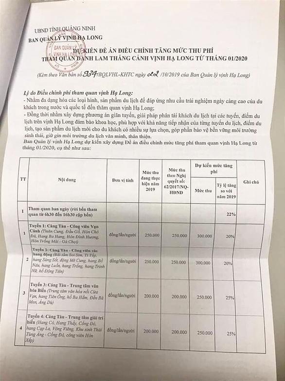 Choáng với đề xuất mức phí tham quan lưu trú đêm ở Vịnh Hạ Long tăng... 73% - Ảnh 1.