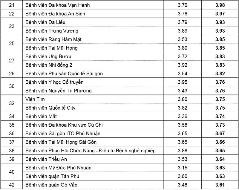 Công bố điểm chất lượng của 110 BV ở TP.HCM - ảnh 3