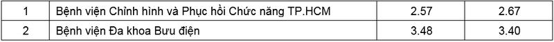 Công bố điểm chất lượng của 110 BV ở TP.HCM - ảnh 7