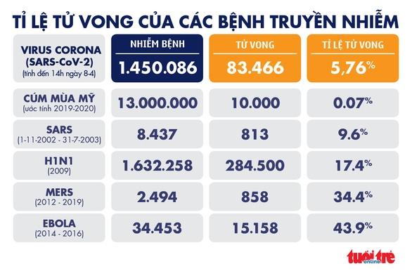 Dịch COVID-19 chiều 8-4: Toàn cầu hơn 1,4 triệu người bệnh, Đông Nam Á tăng cả ca nhiễm và tử vong - Ảnh 5.
