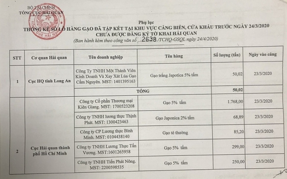 Từ 0h ngày 25-4, hải quan nhận tờ khai xuất khẩu lô gạo đã đưa vào cảng, cửa khẩu - Ảnh 1.