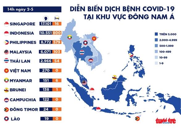Dịch COVID-19 chiều 2-5: Pháp hỗ trợ Việt Nam và 4 nước ASEAN chống dịch - Ảnh 2.