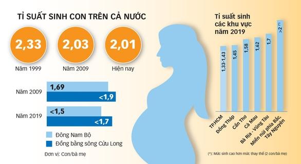 Chính sách dân số: Việt Nam đứng giữa hai lựa chọn - Ảnh 1.