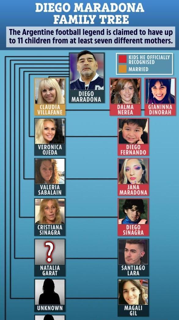 Cuộc chiến giành tài sản của Maradona giống như một kỳ World Cup - Ảnh 1.