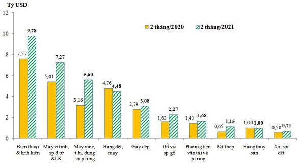 Doanh nghiệp FDI bao trọn xuất khẩu điện thoại, máy tính của cả nước - Ảnh 2.