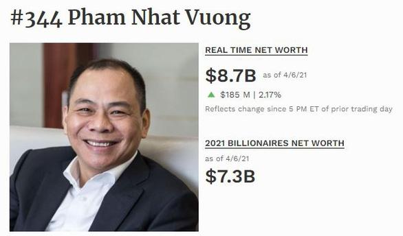 Ông Phạm Nhật Vượng vẫn là người giàu nhất Việt Nam, tài sản 7,3 tỉ USD - Ảnh 2.