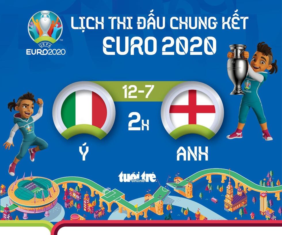 Lịch thi đấu chung kết Euro 2020 - Ảnh 1.