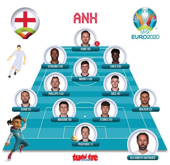 Đánh bại Đan Mạch, Anh lần đầu vào chung kết Euro - Ảnh 2.