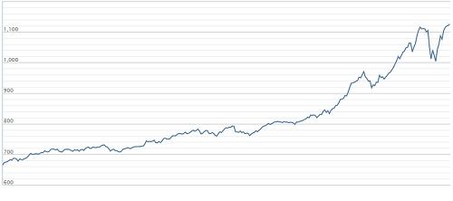 VN-Index đã tăng gần 70% kể từ đầu năm 2017 đến nay. Ảnh: Công ty chứng khoán VNDirect