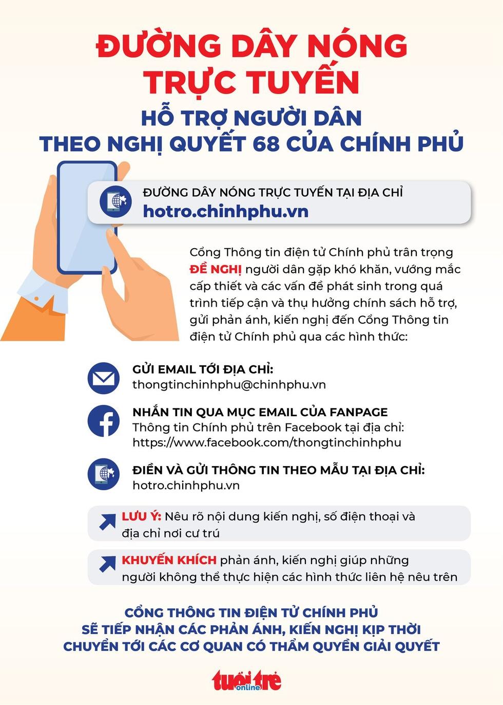 Công bố đường dây nóng trực tuyến hỗ trợ người dân theo nghị quyết 68 của Chính phủ - Ảnh 1.
