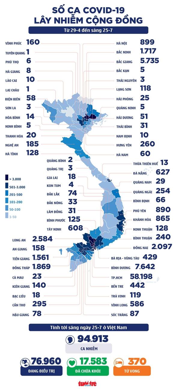 Sáng 25-7: Thêm 3.973 ca COVID-19, 3 triệu liều vắc xin Moderna về đến Việt Nam - Ảnh 2.