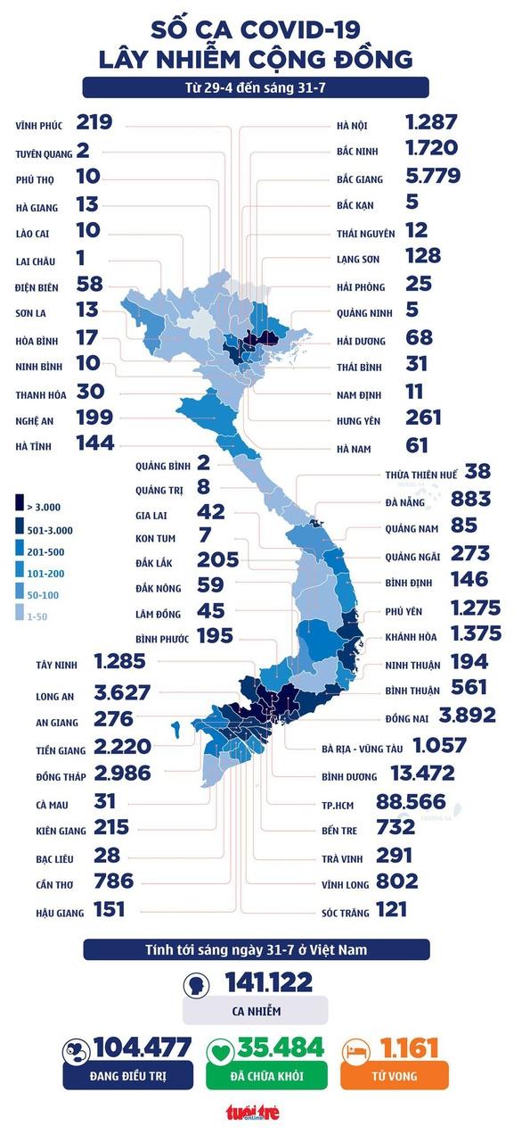 Sáng 31-7: Cả nước 4.060 ca COVID-19, TP.HCM thêm hơn 3.700 bệnh nhân xuất viện - Ảnh 2.