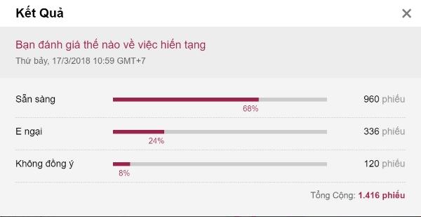 Kết quả khảo sát ý kiến về hiến tạng trên VnExpress.
