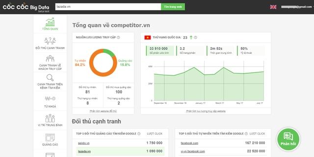 Cốc Cốc là trình duyệt lớn thứ 2 tại Việt Nam, chỉ đứng sau Google Chrome.