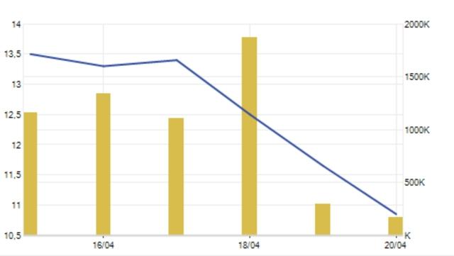 Giá cổ phiếu QCG đang trong đà lao dốc mạnh