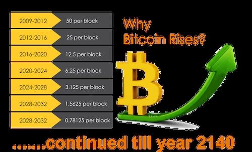 Phần thưởng Bitcoin cho mỗi block giảm dần theo thời gian.